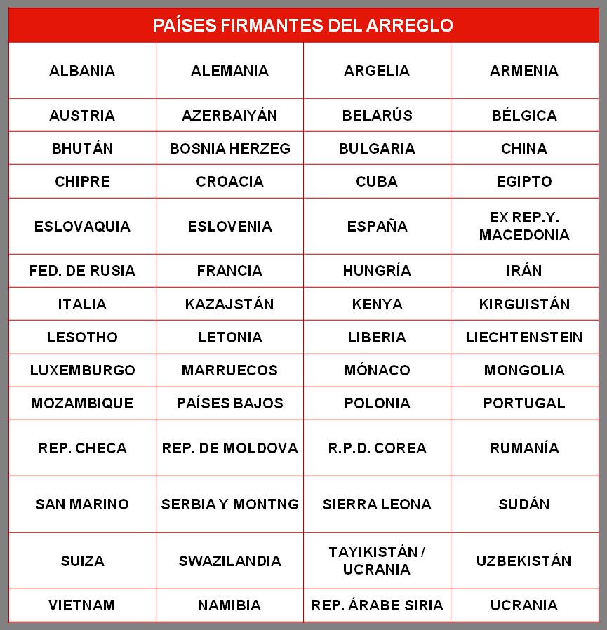 Registro de Marca internacional en Madrid